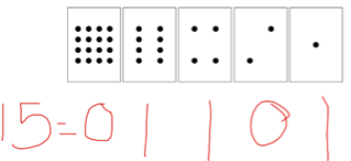 Converting decimal 15 into binary