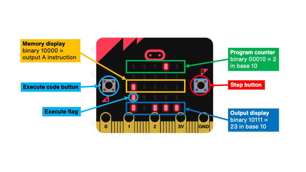 Diagram of the micro:bit CPU interface