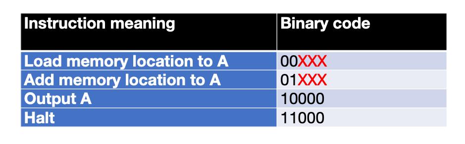 micro:bit CPU instruction set