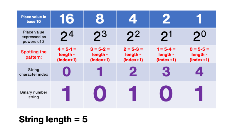 pattern spotting in binary to base 10 conversion