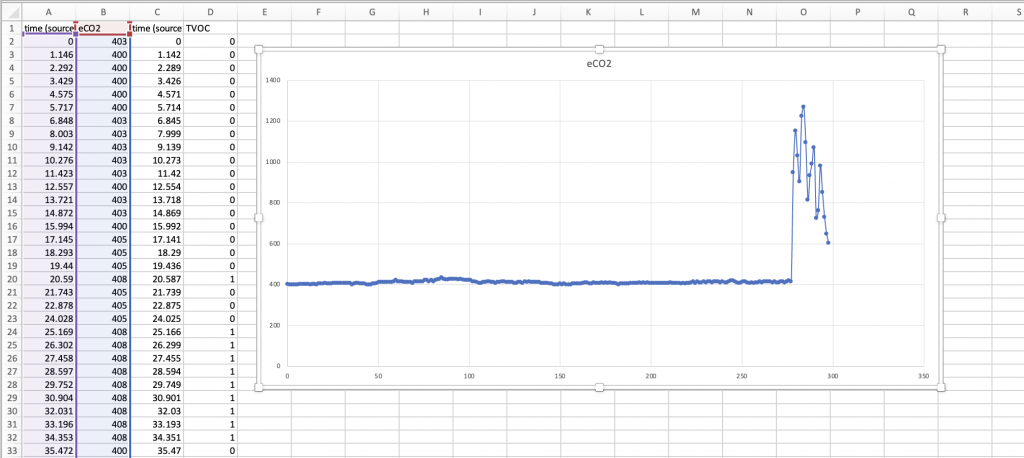 CO2 readings in an Excel chart